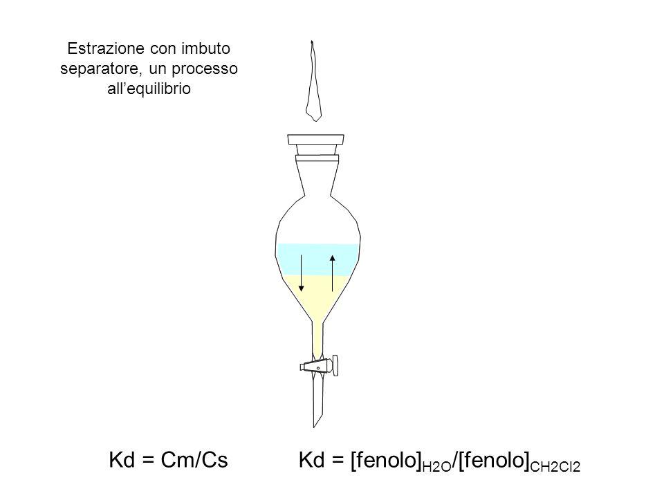 Kd = [fenolo]H2O/[fenolo]CH2Cl2
